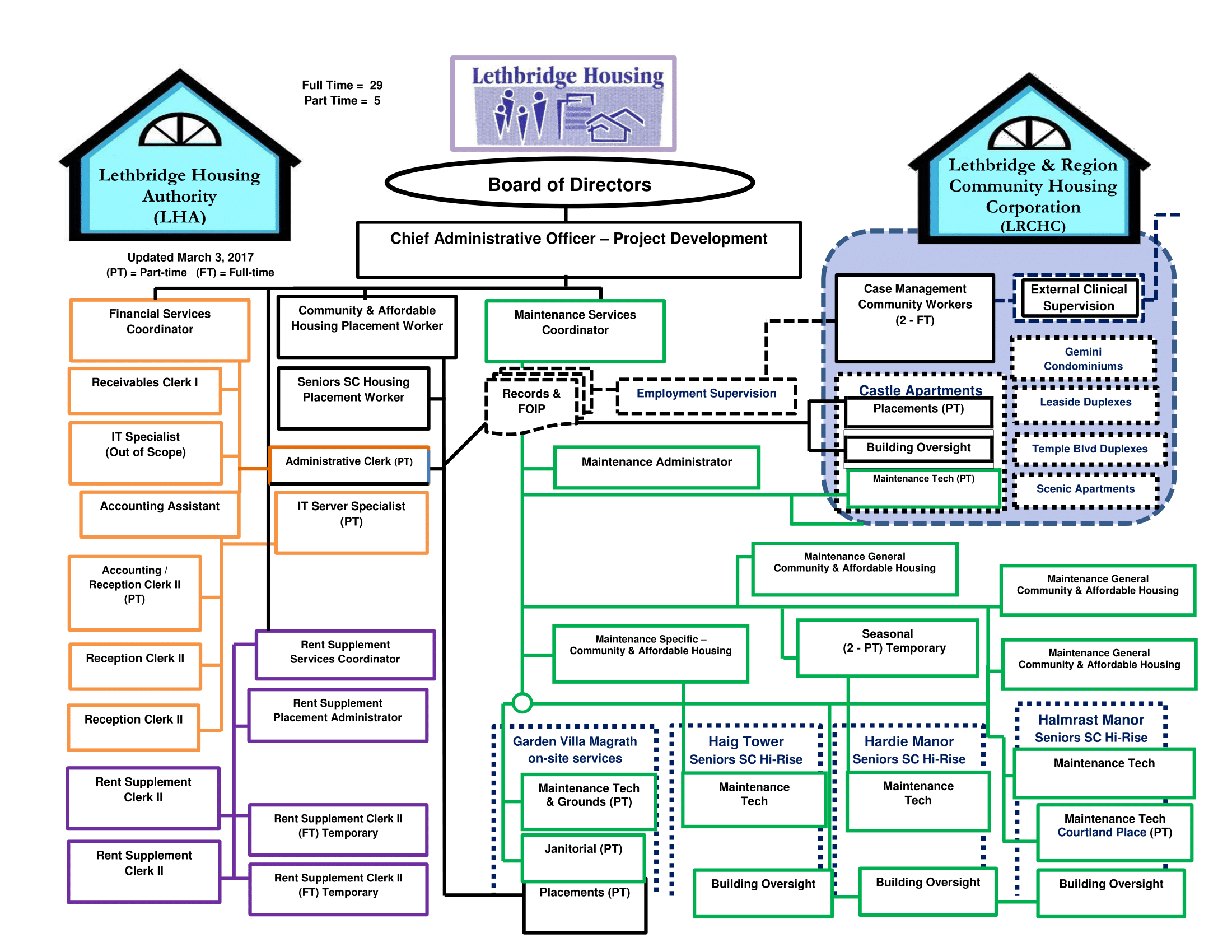 organizational chart lethbridge housing authority