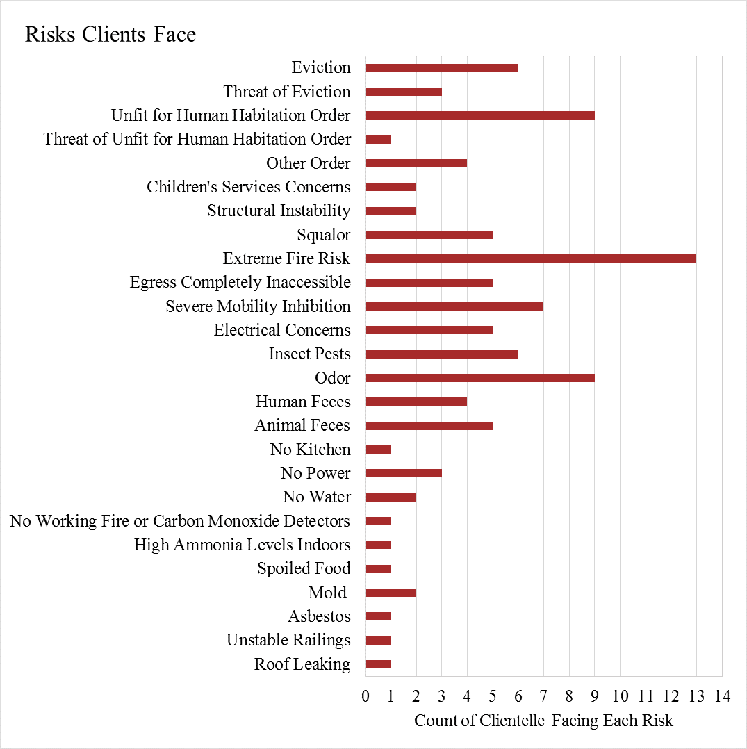 Chart of risks faced by those with Hoarding Disorder